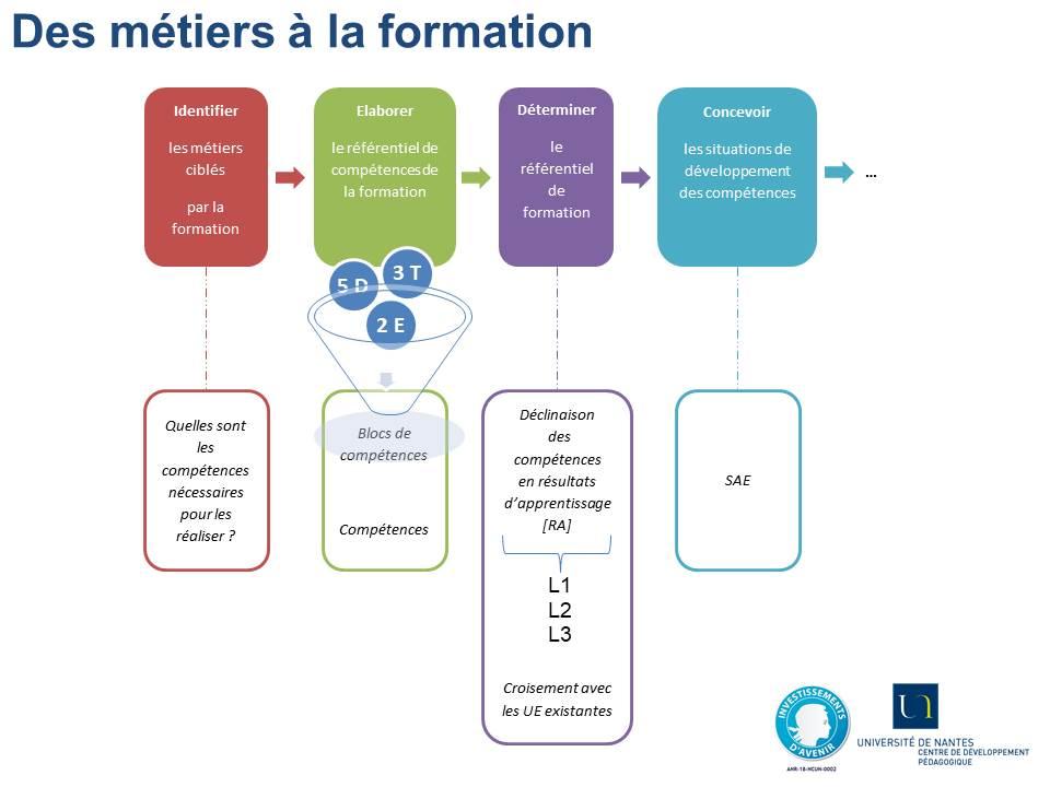 Schéma du processus pour élaborer les référentiels, des métiers ciblés à la formation